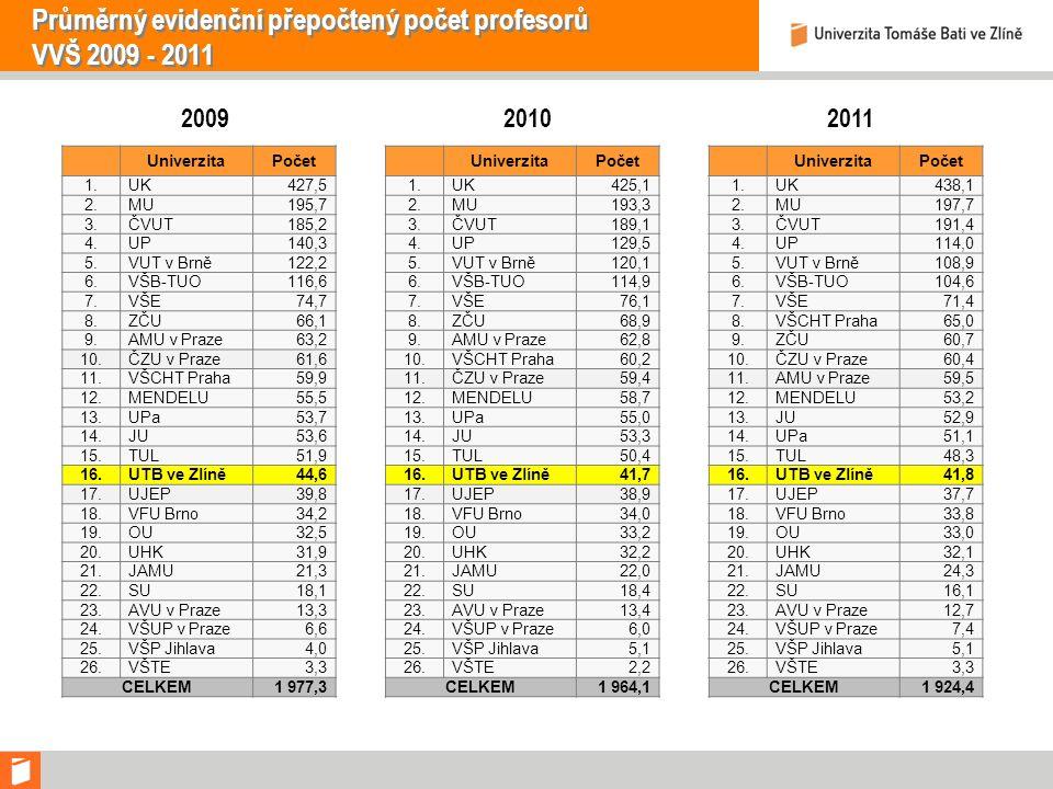 Průměrný evidenční přepočtený počet profesorů VVŠ 2009 - 2011 UniverzitaPočet 1.UK427,5 2.MU195,7 3.ČVUT185,2 4.UP140,3 5.VUT v Brně122,2 6.VŠB-TUO116,6 7.VŠE74,7 8.ZČU66,1 9.AMU v Praze63,2 10.ČZU v Praze61,6 11.VŠCHT Praha59,9 12.MENDELU55,5 13.UPa53,7 14.JU53,6 15.TUL51,9 16.UTB ve Zlíně44,6 17.UJEP39,8 18.VFU Brno34,2 19.OU32,5 20.UHK31,9 21.JAMU21,3 22.SU18,1 23.AVU v Praze13,3 24.VŠUP v Praze6,6 25.VŠP Jihlava4,0 26.VŠTE3,3 CELKEM1 977,3 UniverzitaPočet 1.UK425,1 2.MU193,3 3.ČVUT189,1 4.UP129,5 5.VUT v Brně120,1 6.VŠB-TUO114,9 7.VŠE76,1 8.ZČU68,9 9.AMU v Praze62,8 10.VŠCHT Praha60,2 11.ČZU v Praze59,4 12.MENDELU58,7 13.UPa55,0 14.JU53,3 15.TUL50,4 16.UTB ve Zlíně41,7 17.UJEP38,9 18.VFU Brno34,0 19.OU33,2 20.UHK32,2 21.JAMU22,0 22.SU18,4 23.AVU v Praze13,4 24.VŠUP v Praze6,0 25.VŠP Jihlava5,1 26.VŠTE2,2 CELKEM1 964,1 UniverzitaPočet 1.UK438,1 2.MU197,7 3.ČVUT191,4 4.UP114,0 5.VUT v Brně108,9 6.VŠB-TUO104,6 7.VŠE71,4 8.VŠCHT Praha65,0 9.ZČU60,7 10.ČZU v Praze60,4 11.AMU v Praze59,5 12.MENDELU53,2 13.JU52,9 14.UPa51,1 15.TUL48,3 16.UTB ve Zlíně41,8 17.UJEP37,7 18.VFU Brno33,8 19.OU33,0 20.UHK32,1 21.JAMU24,3 22.SU16,1 23.AVU v Praze12,7 24.VŠUP v Praze7,4 25.VŠP Jihlava5,1 26.VŠTE3,3 CELKEM1 924,4 200920102011