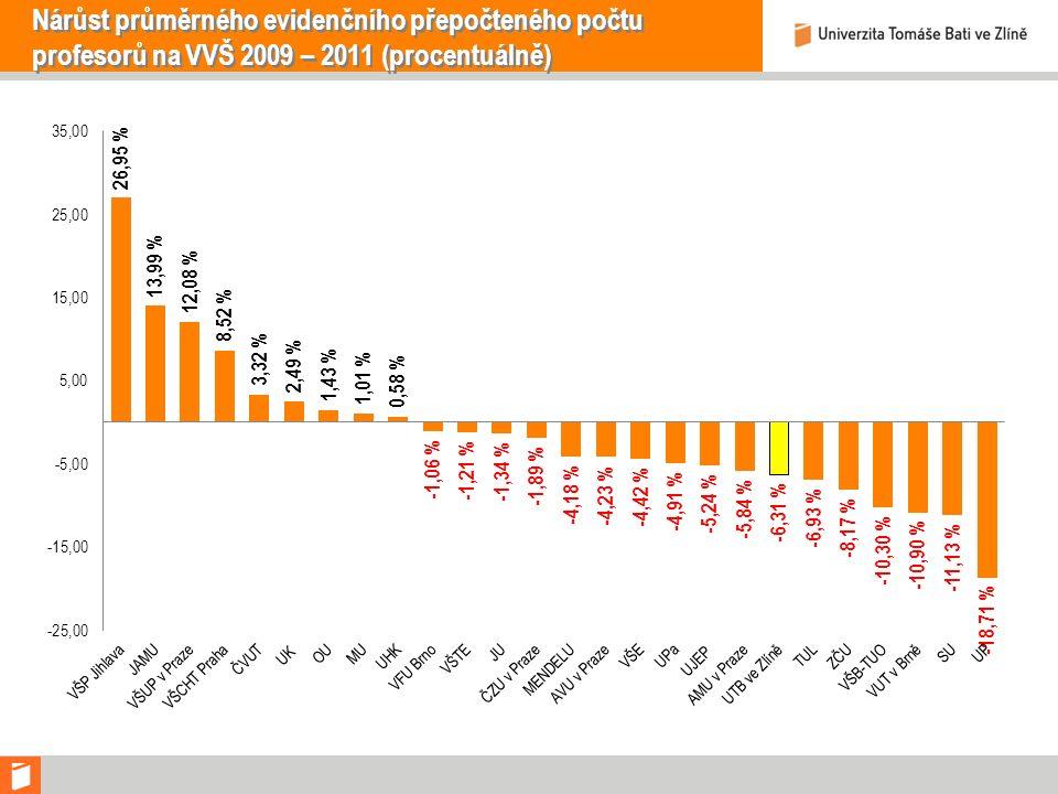 Nárůst průměrného evidenčního přepočteného počtu profesorů na VVŠ 2009 – 2011 (procentuálně)