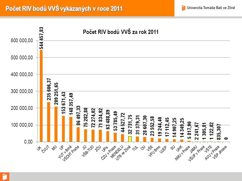 Počet RIV bodů VVŠ vykázaných v roce 2011