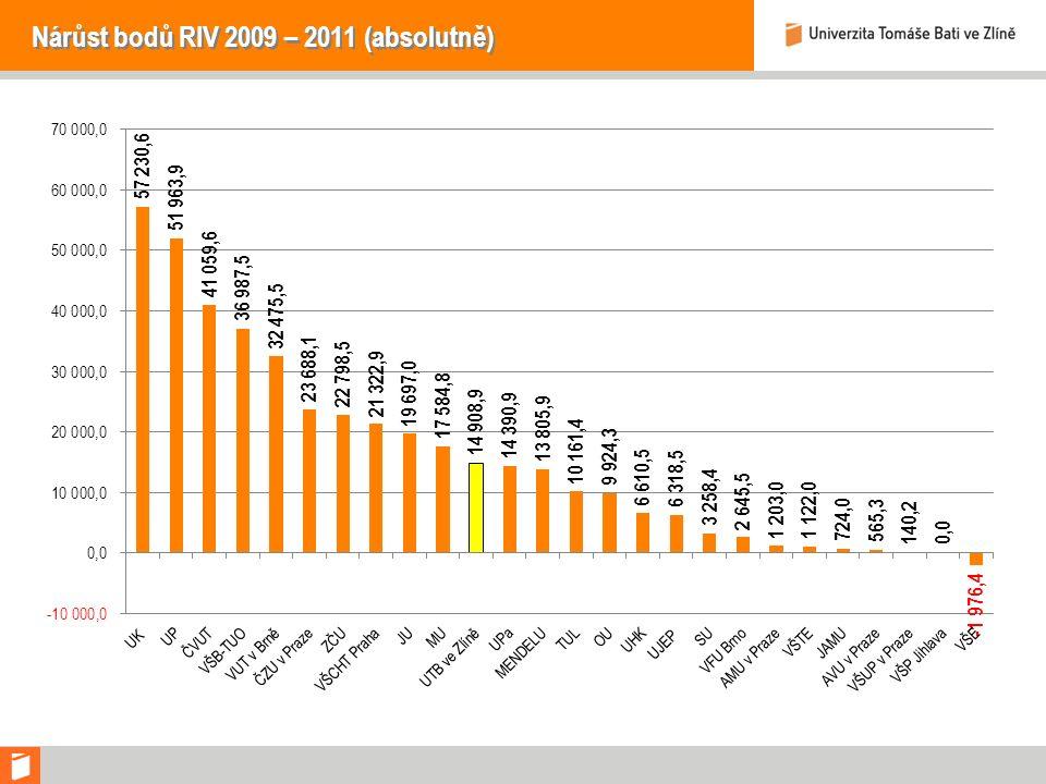 Nárůst bodů RIV 2009 – 2011 (absolutně)