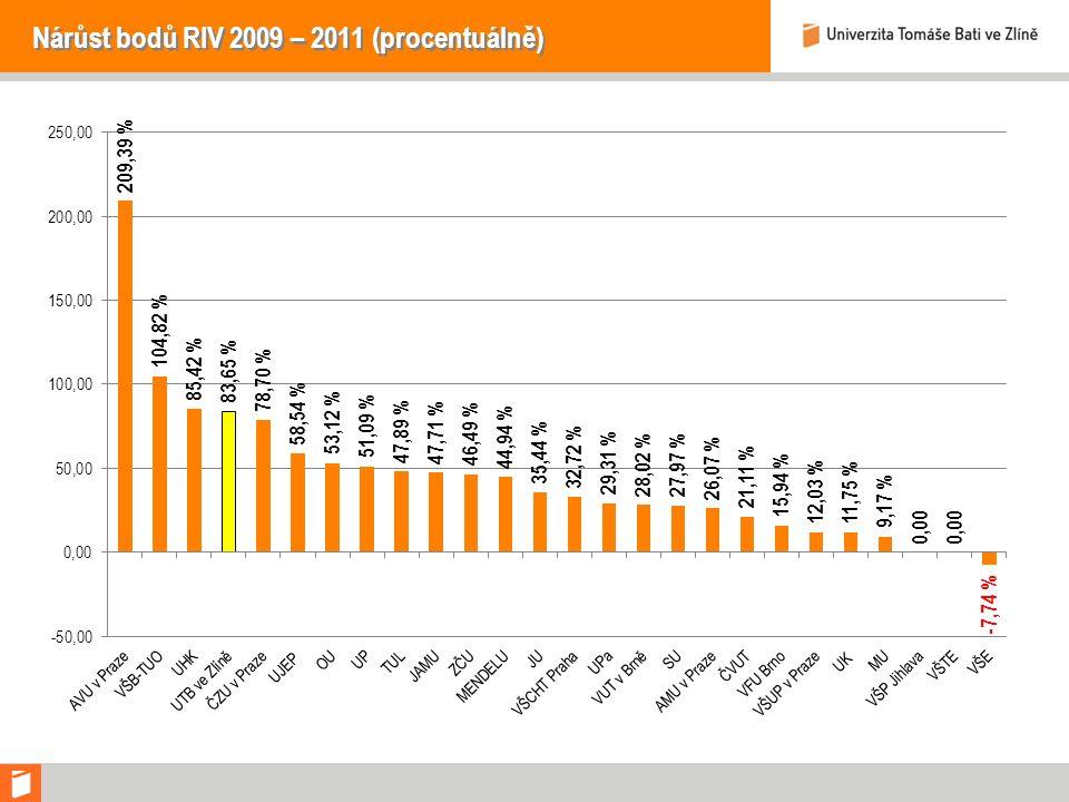 Nárůst bodů RIV 2009 – 2011 (procentuálně)