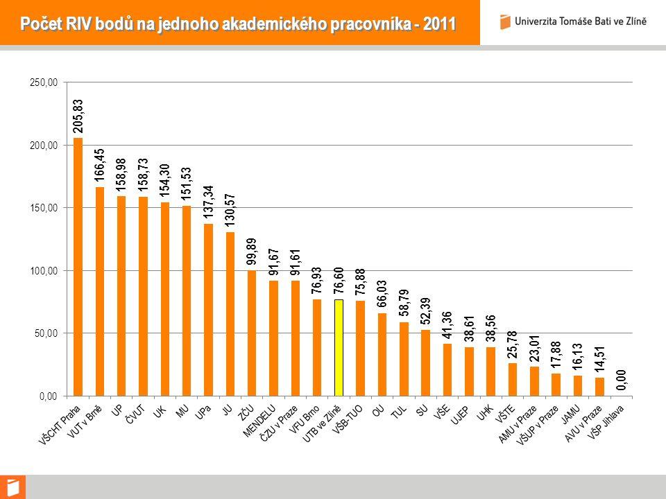 Počet RIV bodů na jednoho akademického pracovníka - 2011