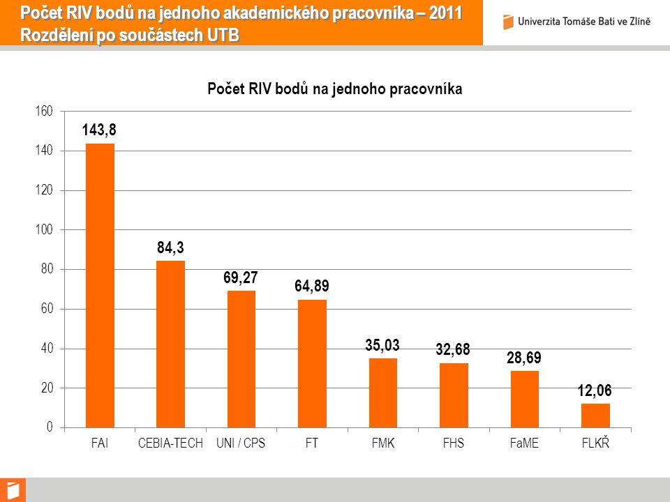Počet RIV bodů na jednoho akademického pracovníka – 2011 Rozdělení po součástech UTB