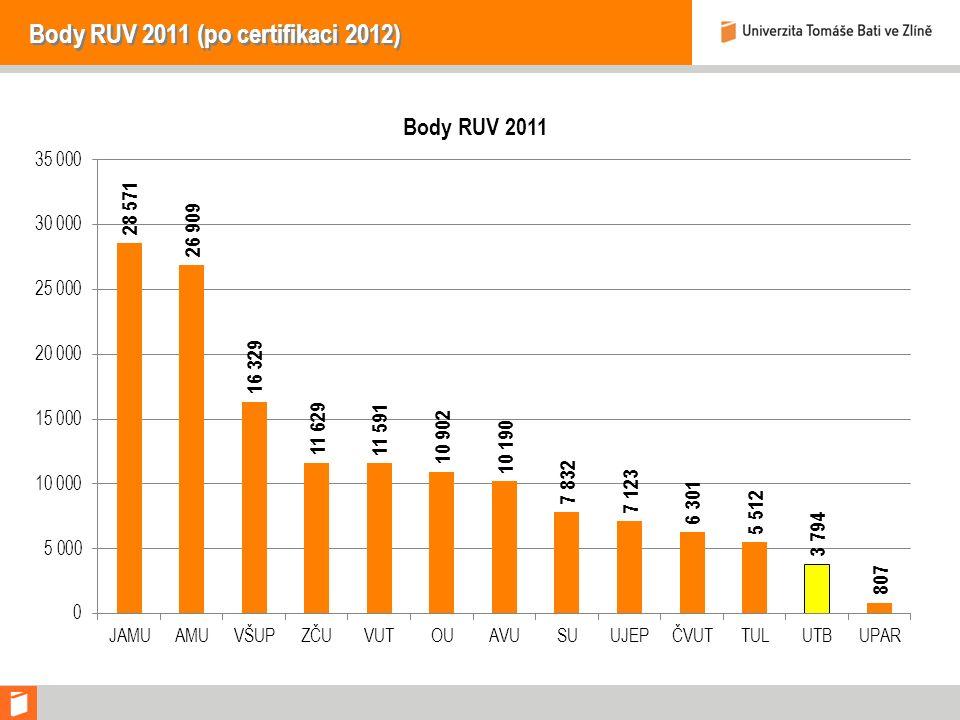 Body RUV 2011 (po certifikaci 2012)