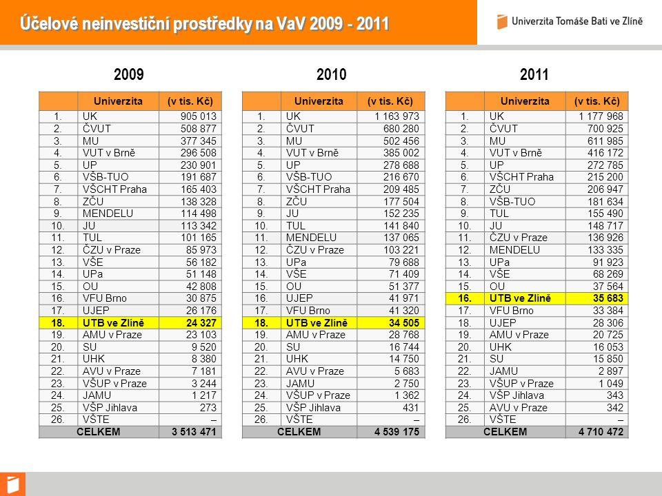 Účelové neinvestiční prostředky na VaV 2009 - 2011 Univerzita(v tis.