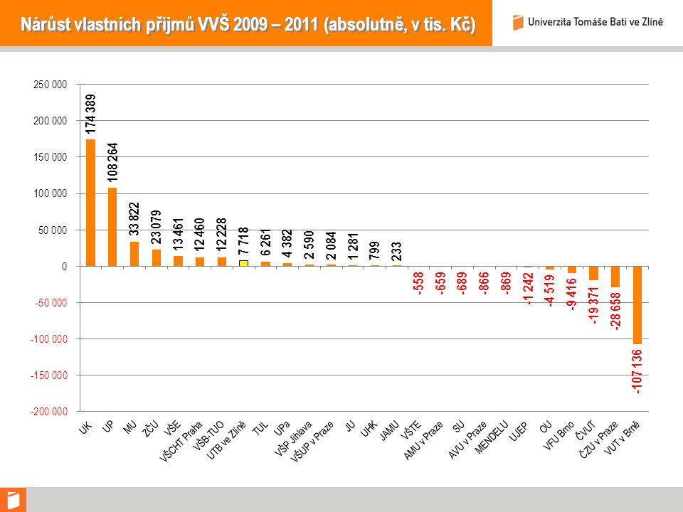 Nárůst vlastních příjmů VVŠ 2009 – 2011 (absolutně, v tis. Kč)