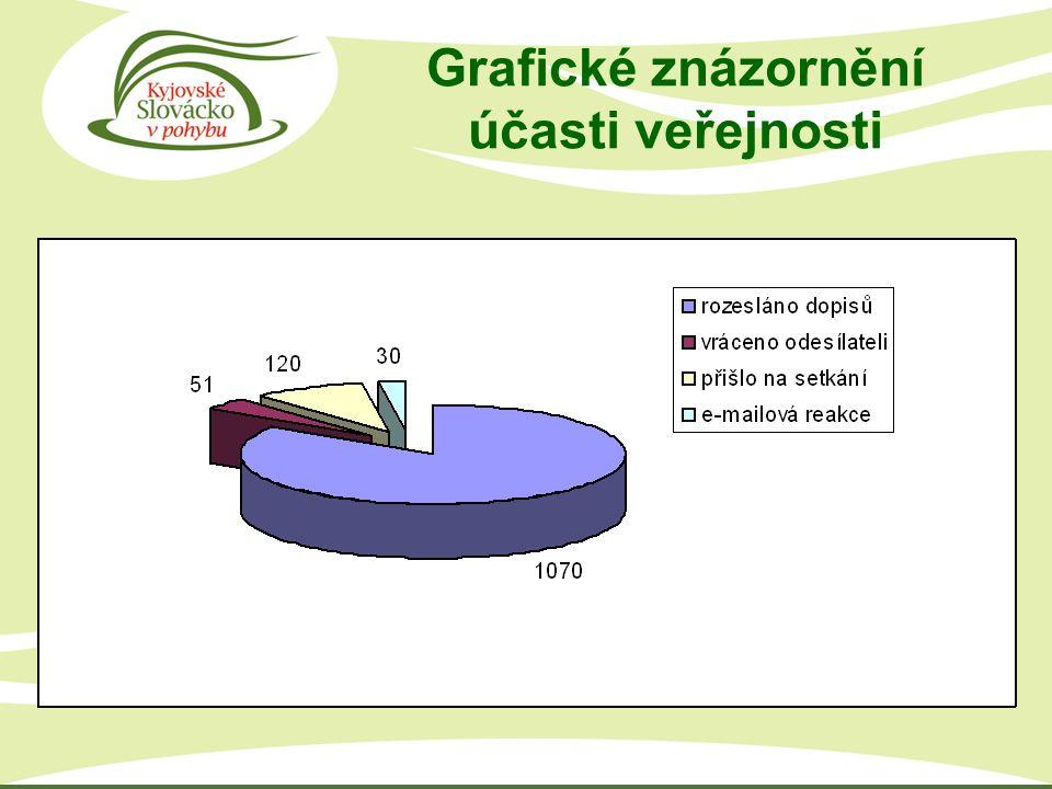 Grafické znázornění účasti veřejnosti