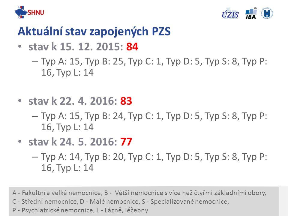stav k 15. 12. 2015: 84 – Typ A: 15, Typ B: 25, Typ C: 1, Typ D: 5, Typ S: 8, Typ P: 16, Typ L: 14 stav k 22. 4. 2016: 83 – Typ A: 15, Typ B: 24, Typ