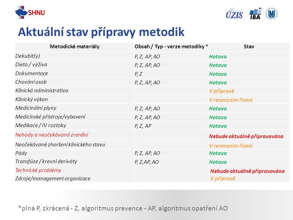 Aktuální stav přípravy metodik *plná P, zkrácená - Z, algoritmus prevence - AP, algoritmus opatření AO Metodické materiályObsah / Typ - verze metodiky