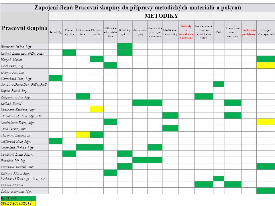 Zapojení členů Pracovní skupiny do přípravy metodických materiálů a pokynů Pracovní skupina METODIKY Dekubit(y) Dieta / Výživa Dokumen- tace Chování o
