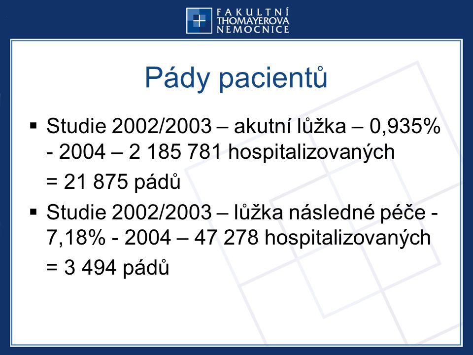 Pády pacientů  Studie 2002/2003 – akutní lůžka – 0,935% - 2004 – 2 185 781 hospitalizovaných = 21 875 pádů  Studie 2002/2003 – lůžka následné péče - 7,18% - 2004 – 47 278 hospitalizovaných = 3 494 pádů