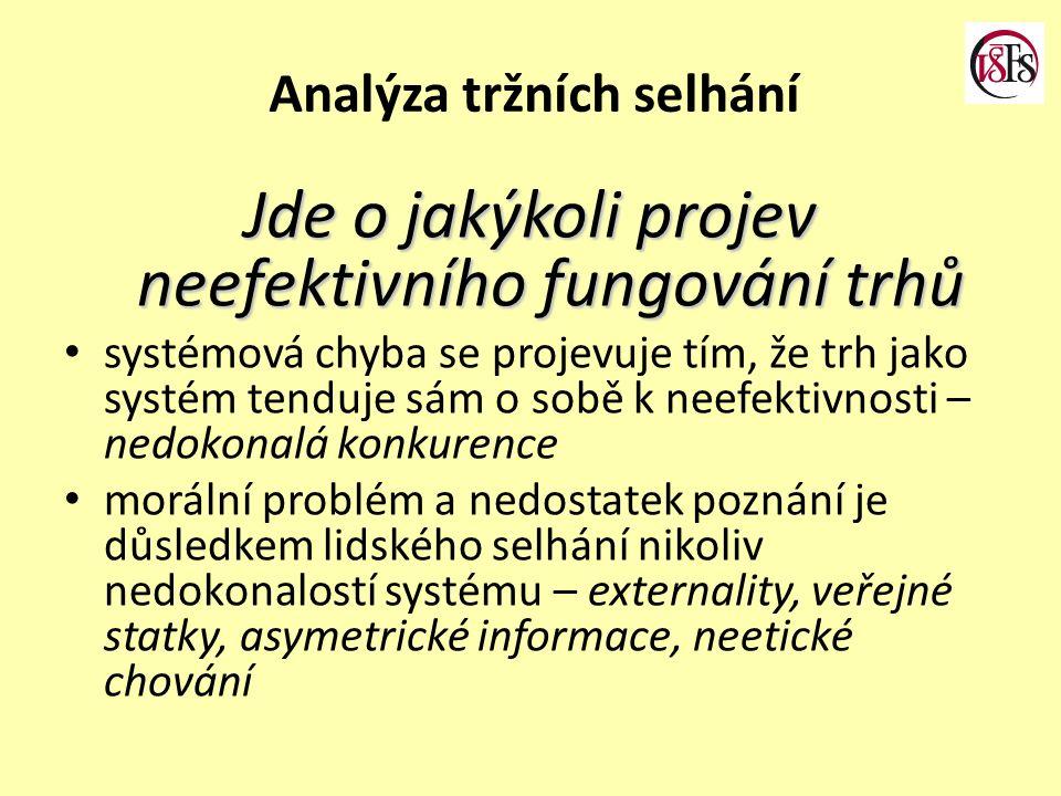 Analýza tržních selhání Jde o jakýkoli projev neefektivního fungování trhů systémová chyba se projevuje tím, že trh jako systém tenduje sám o sobě k n
