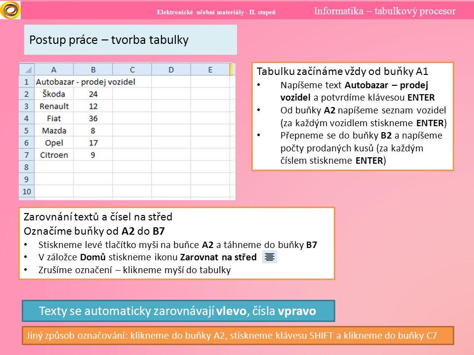 Elektronické učební materiály - II. stupeň Informatika – tabulkový procesor Postup práce – tvorba tabulky Tabulku začínáme vždy od buňky A1 Napíšeme t