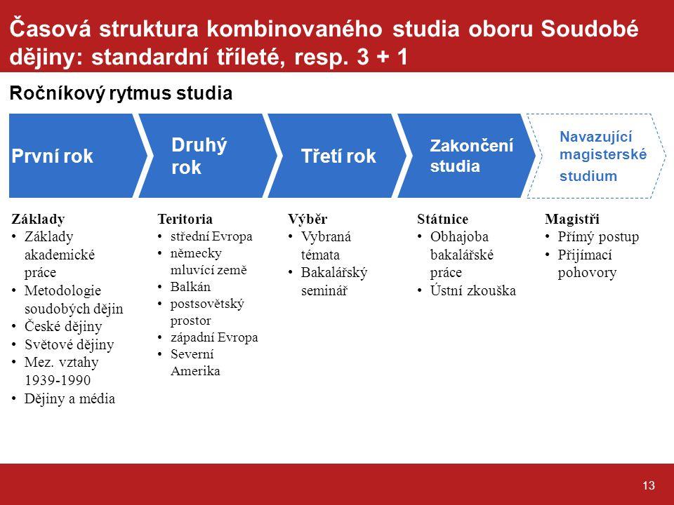 13 Časová struktura kombinovaného studia oboru Soudobé dějiny: standardní tříleté, resp.