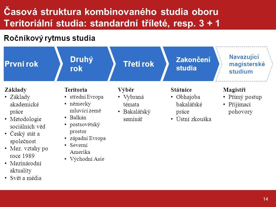 14 Časová struktura kombinovaného studia oboru Teritoriální studia: standardní tříleté, resp.