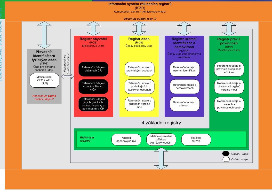 PREZENTUJÍCÍ RPP – agendy, činnosti …  Ukázka matice RPP