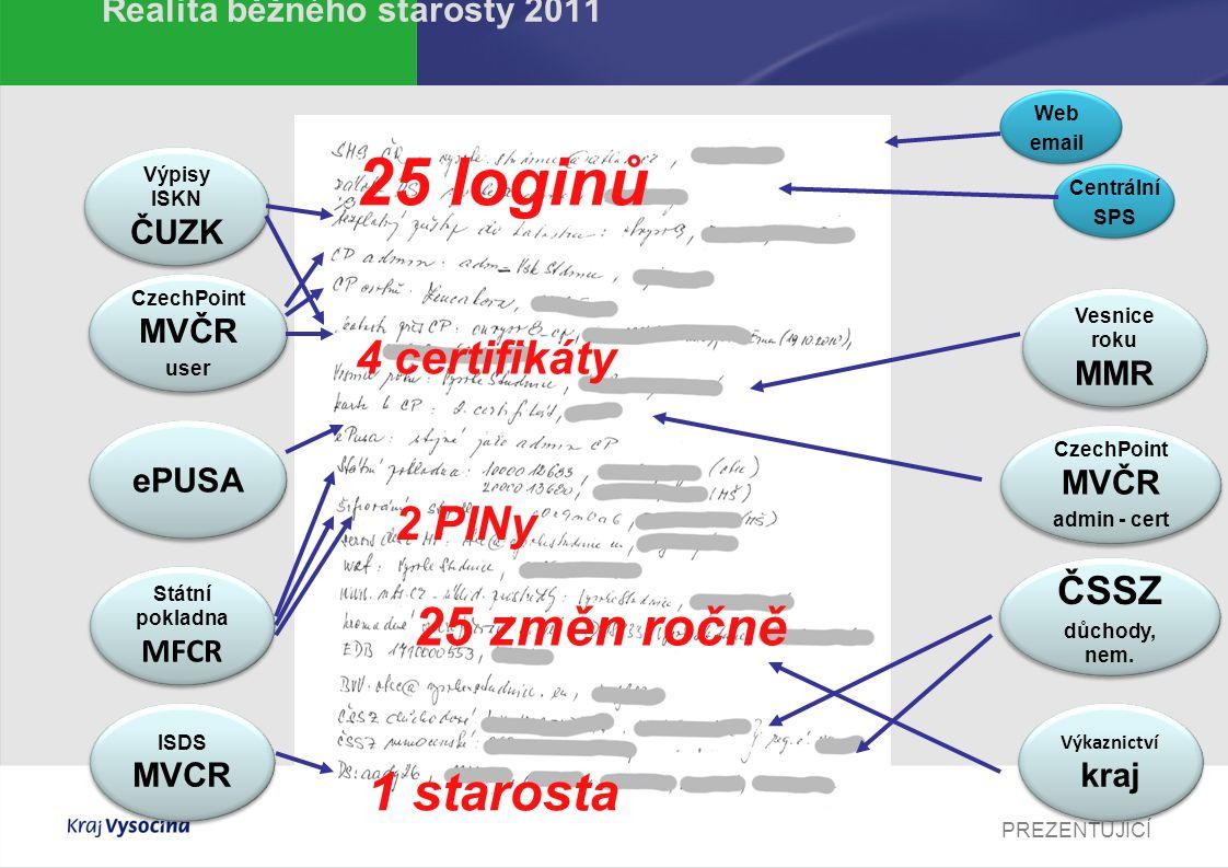 PREZENTUJÍCÍ Realita běžného starosty 2011 Web email Výpisy ISKN ČUZK Vesnice roku MMR CzechPoint MVČR admin - cert CzechPoint MVČR admin - cert ePUSA