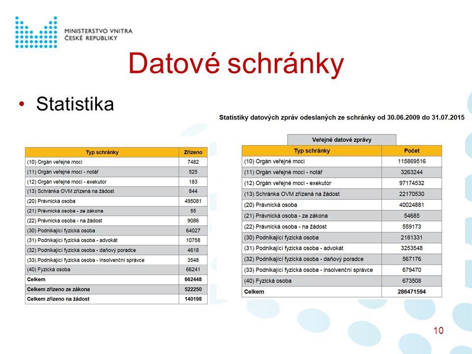 Datové schránky Statistika 10