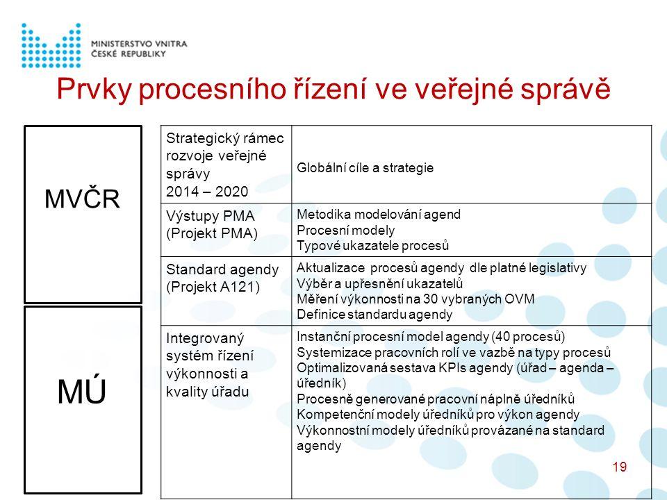 Prvky procesního řízení ve veřejné správě 19 Strategický rámec rozvoje veřejné správy 2014 – 2020 Globální cíle a strategie Výstupy PMA (Projekt PMA) Metodika modelování agend Procesní modely Typové ukazatele procesů Standard agendy (Projekt A121) Aktualizace procesů agendy dle platné legislativy Výběr a upřesnění ukazatelů Měření výkonnosti na 30 vybraných OVM Definice standardu agendy Integrovaný systém řízení výkonnosti a kvality úřadu Instanční procesní model agendy (40 procesů) Systemizace pracovních rolí ve vazbě na typy procesů Optimalizovaná sestava KPIs agendy (úřad – agenda – úředník) Procesně generované pracovní náplně úředníků Kompetenční modely úředníků pro výkon agendy Výkonnostní modely úředníků provázané na standard agendy MVČR MÚ