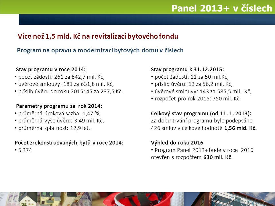Panel 2013+ v číslech Stav programu k 31.12.2015: počet žádostí: 11 za 50 mil.Kč, příslib úvěru: 13 za 56,2 mil.