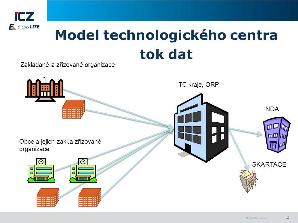 www.i.cz 4 Model technologického centra tok dat Obce a jejich zakl.a zřizované organizace TC kraje, ORP Zakládané a zřizované organizace NDA SKARTACE 4