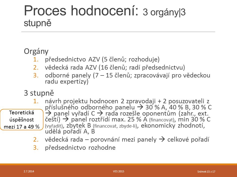 Snímek 15 z 17 Proces hodnocení: 3 orgány|3 stupně Orgány 1.předsednictvo AZV (5 členů; rozhoduje) 2.vědecká rada AZV (16 členů; radí předsednictvu) 3