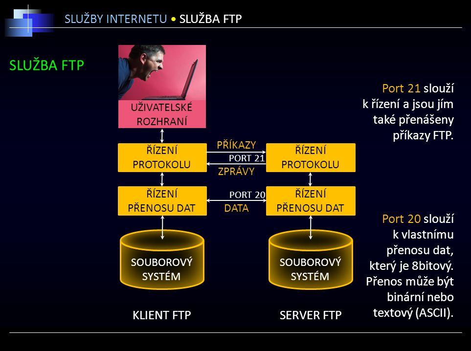 SLUŽBA FTP SLUŽBY INTERNETU SLUŽBA FTP KLIENT FTPSERVER FTP ŘÍZENÍ PŘENOSU DAT ŘÍZENÍ PROTOKOLU ŘÍZENÍ PŘENOSU DAT ŘÍZENÍ PROTOKOLU UŽIVATELSKÉ ROZHRANÍ PŘÍKAZY PORT 20 ZPRÁVY DATA PORT 21 SOUBOROVÝ SYSTÉM SOUBOROVÝ SYSTÉM Port 21 slouží k řízení a jsou jím také přenášeny příkazy FTP.