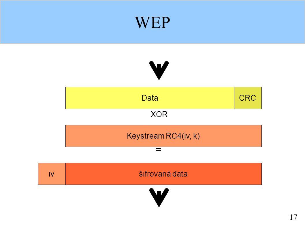 17 WEP DataCRC Keystream RC4(iv, k) šifrovaná dataiv XOR =