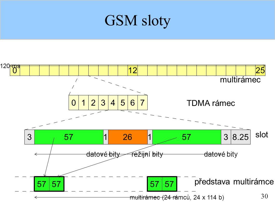 30 GSM sloty 0 03456712 1225 3268.255713 1 datové bity režijní bity 120 ms 57 multirámec (24 rámců, 24 x 114 b) TDMA rámec multirámec slot představa multirámce