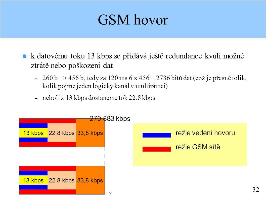 32 GSM hovor k datovému toku 13 kbps se přidává ještě redundance kvůli možné ztrátě nebo poškození dat – 260 b => 456 b, tedy za 120 ms 6 x 456 = 2736 bitů dat (což je přesně tolik, kolik pojme jeden logický kanál v multirámci) – neboli z 13 kbps dostaneme tok 22.8 kbps 13 kbps 22.8 kbps 33,8 kbps režie GSM sítě režie vedení hovoru 13 kbps 22.8 kbps 33,8 kbps 270.883 kbps