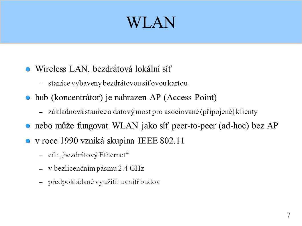 """7 WLAN Wireless LAN, bezdrátová lokální síť – stanice vybaveny bezdrátovou síťovou kartou hub (koncentrátor) je nahrazen AP (Access Point) – základnová stanice a datový most pro asociované (připojené) klienty nebo může fungovat WLAN jako síť peer-to-peer (ad-hoc) bez AP v roce 1990 vzniká skupina IEEE 802.11 – cíl: """"bezdrátový Ethernet – v bezlicenčním pásmu 2.4 GHz – předpokládané využití: uvnitř budov"""