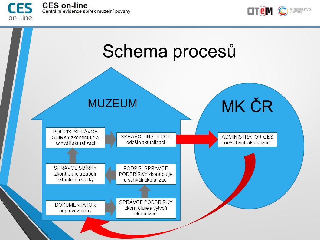 Schema procesů MK ČR MUZEUM SPRÁVCE PODSBÍRKY zkontroluje a vytvoří aktualizaci DOKUMENTÁTOR připraví změny SPRÁVCE SBÍRKY zkontroluje a zabalí aktualizaci sbírky PODPIS.