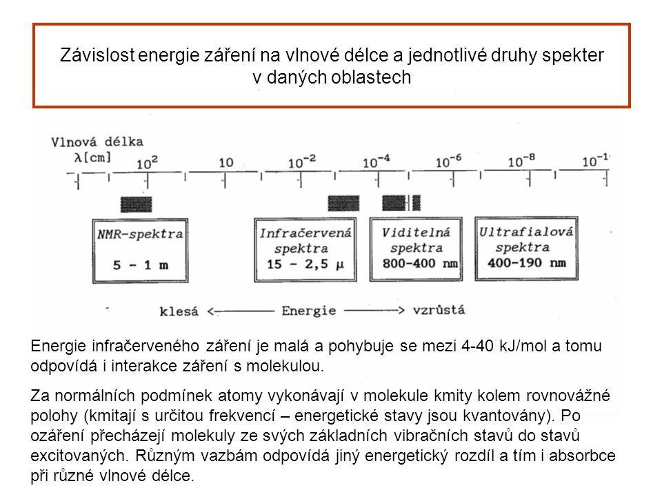 Závislost energie záření na vlnové délce a jednotlivé druhy spekter v daných oblastech Energie infračerveného záření je malá a pohybuje se mezi 4-40 kJ/mol a tomu odpovídá i interakce záření s molekulou.