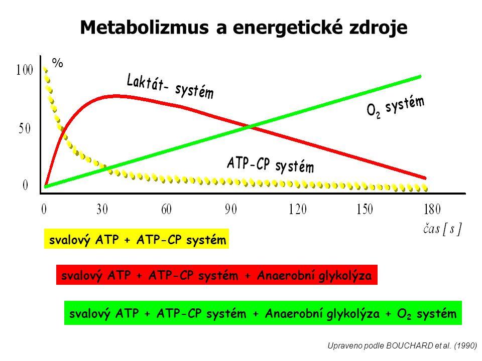 svalový ATP + ATP-CP systém svalový ATP + ATP-CP systém + Anaerobní glykolýza svalový ATP + ATP-CP systém + Anaerobní glykolýza + O 2 systém Upraveno podle BOUCHARD et al.