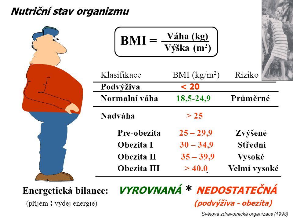 Váha (kg) Výška (m 2 ) Světová zdravotnická organizace (1998) Klasifikace BMI (kg/m 2 ) Riziko Podvýživa < 20 Normalní váha 18,5-24,9 Průměrné Nadváha > 25 Pre-obezita 25 – 29,9 Zvýšené Obezita I 30 – 34,9 Střední Obezita II 35 – 39,9 Vysoké Obezita III > 40.0 Velmi vysoké BMI = Nutriční stav organizmu Energetická bilance: VYROVNANÁ * NEDOSTATEČNÁ (příjem : výdej energie) (podvýživa - obezita)
