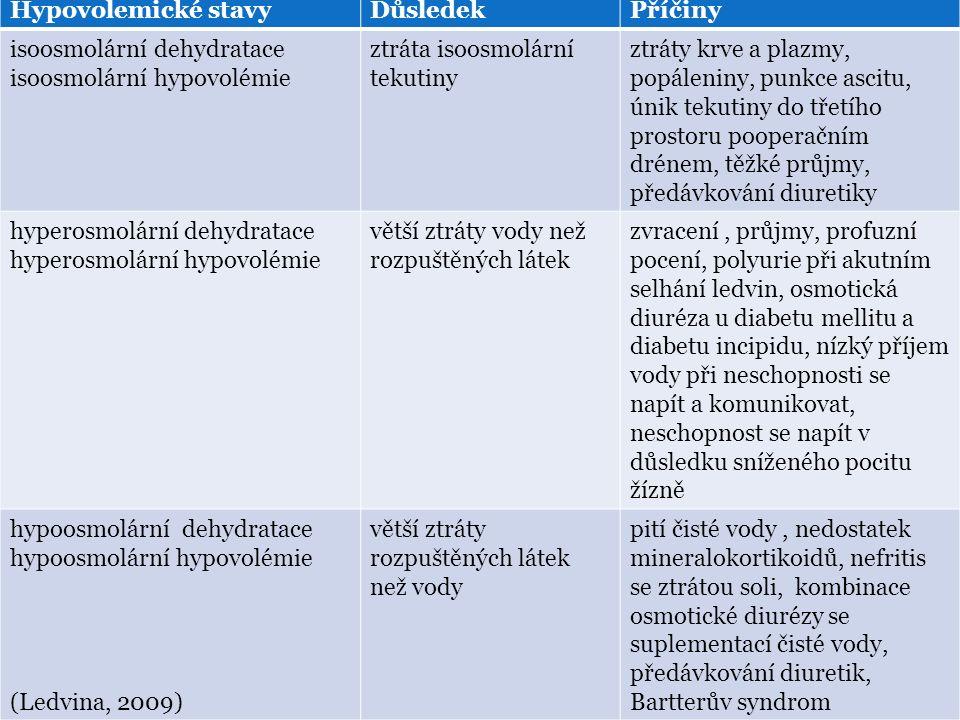 Hypovolemické stavyDůsledekPříčiny isoosmolární dehydratace isoosmolární hypovolémie ztráta isoosmolární tekutiny ztráty krve a plazmy, popáleniny, punkce ascitu, únik tekutiny do třetího prostoru pooperačním drénem, těžké průjmy, předávkování diuretiky hyperosmolární dehydratace hyperosmolární hypovolémie větší ztráty vody než rozpuštěných látek zvracení, průjmy, profuzní pocení, polyurie při akutním selhání ledvin, osmotická diuréza u diabetu mellitu a diabetu incipidu, nízký příjem vody při neschopnosti se napít a komunikovat, neschopnost se napít v důsledku sníženého pocitu žízně hypoosmolární dehydratace hypoosmolární hypovolémie (Ledvina, 2009) větší ztráty rozpuštěných látek než vody pití čisté vody, nedostatek mineralokortikoidů, nefritis se ztrátou soli, kombinace osmotické diurézy se suplementací čisté vody, předávkování diuretik, Bartterův syndrom
