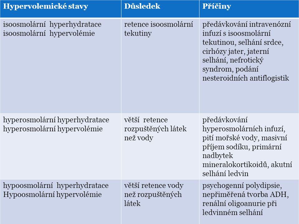 Hypervolemické stavyDůsledekPříčiny isoosmolární hyperhydratace isoosmolární hypervolémie retence isoosmolární tekutiny předávkování intravenózní infuzí s isoosmolární tekutinou, selhání srdce, cirhózy jater, jaterní selhání, nefrotický syndrom, podání nesteroidních antiflogistik hyperosmolární hyperhydratace hyperosmolární hypervolémie větší retence rozpuštěných látek než vody předávkování hyperosmolárních infuzí, pití mořské vody, masivní příjem sodíku, primární nadbytek mineralokortikoidů, akutní selhání ledvin hypoosmolární hyperhydratace Hypoosmolární hypervolémie (Ledvina, 2009) větší retence vody než rozpuštěných látek psychogenní polydipsie, nepřiměřená tvorba ADH, renální oligoanurie při ledvinném selhání