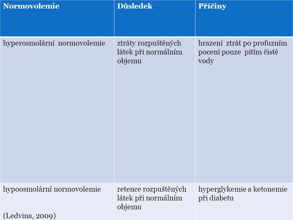 NormovolemieDůsledekPříčiny hyperosmolární normovolemieztráty rozpuštěných látek při normálním objemu hrazení ztrát po profuzním pocení pouze pitím čisté vody hypoosmolární normovolemie (Ledvina, 2009) retence rozpuštěných látek při normálním objemu hyperglykemie a ketonemie při diabetu (Ledvina, 2009)