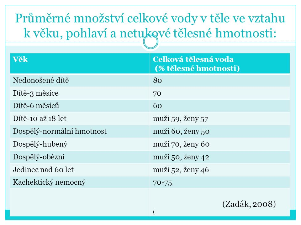 Průměrné množství celkové vody v těle ve vztahu k věku, pohlaví a netukové tělesné hmotnosti: VěkCelková tělesná voda (% tělesné hmotnosti) Nedonošené dítě80 Dítě-3 měsíce70 Dítě-6 měsíců60 Dítě-10 až 18 letmuži 59, ženy 57 Dospělý-normální hmotnostmuži 60, ženy 50 Dospělý-hubenýmuži 70, ženy 60 Dospělý-obéznímuži 50, ženy 42 Jedinec nad 60 letmuži 52, ženy 46 Kachektický nemocný70-75 (Zadák, 2008) (