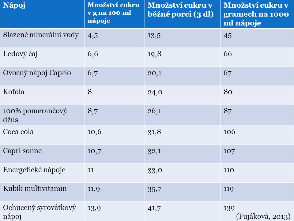 Nápoj Množství cukru v g na 100 ml nápoje Množství cukru v běžné porci (3 dl) Množství cukru v gramech na 1000 ml nápoje Slazené minerální vody4,513,5