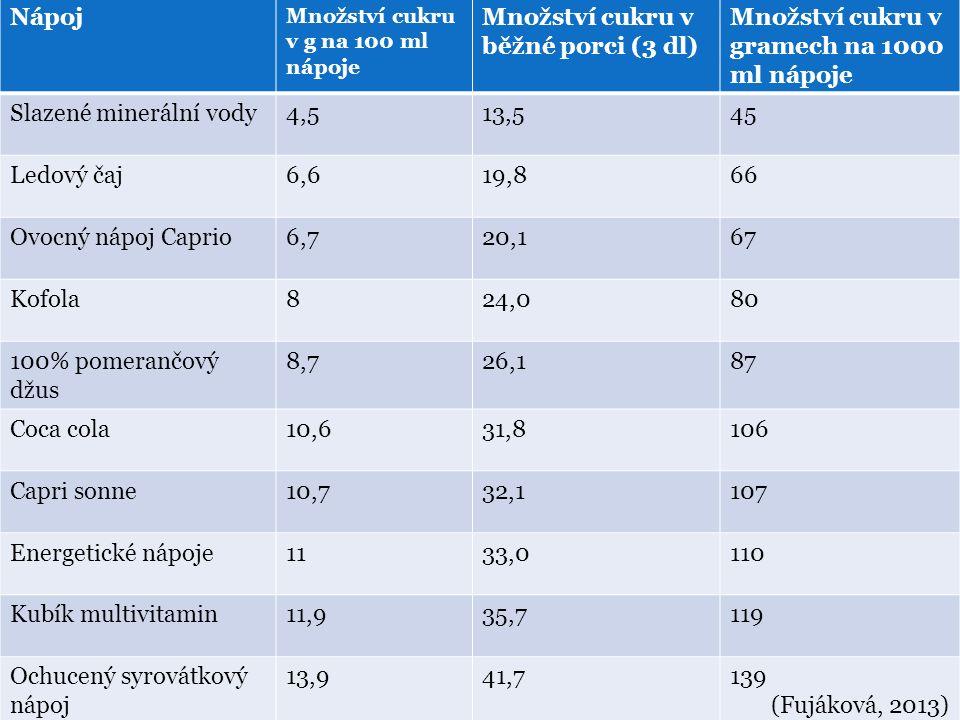 Nápoj Množství cukru v g na 100 ml nápoje Množství cukru v běžné porci (3 dl) Množství cukru v gramech na 1000 ml nápoje Slazené minerální vody4,513,545 Ledový čaj6,619,866 Ovocný nápoj Caprio6,720,167 Kofola824,080 100% pomerančový džus 8,726,187 Coca cola10,631,8106 Capri sonne10,732,1107 Energetické nápoje1133,0110 Kubík multivitamin11,935,7119 Ochucený syrovátkový nápoj 13,941,7139 (Fujáková, 2013)