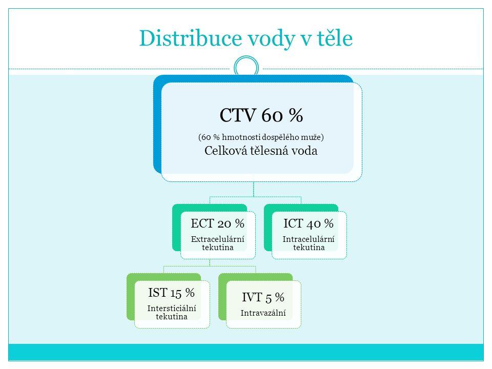 Distribuce vody v těle CTV 60 % (60 % hmotnosti dospělého muže) Celková tělesná voda ECT 20 % Extracelulární tekutina IST 15 % Intersticiální tekutina IVT 5 % Intravazální ICT 40 % Intracelulární tekutina