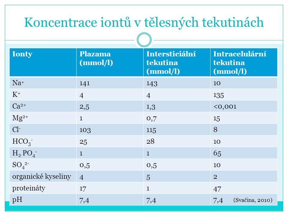 Koncentrace iontů v tělesných tekutinách IontyPlazama (mmol/l) Intersticiální tekutina (mmol/l) Intracelulární tekutina (mmol/l) Na + 14114310 K+K+ 44135 Ca 2+ 2,51,3<0,001 Mg 2+ 10,715 Cl - 1031158 HCO 3 - 252810 H 2 PO 4 - 1165 SO 4 2- 0,5 10 organické kyseliny452 proteináty17147 pH7,4 7,4 (Svačina, 2010)