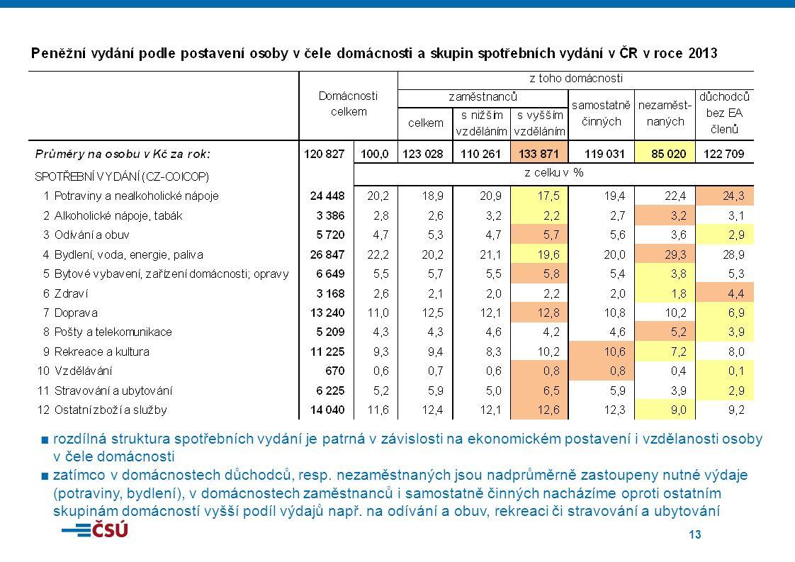 13 ■rozdílná struktura spotřebních vydání je patrná v závislosti na ekonomickém postavení i vzdělanosti osoby v čele domácnosti ■zatímco v domácnostech důchodců, resp.