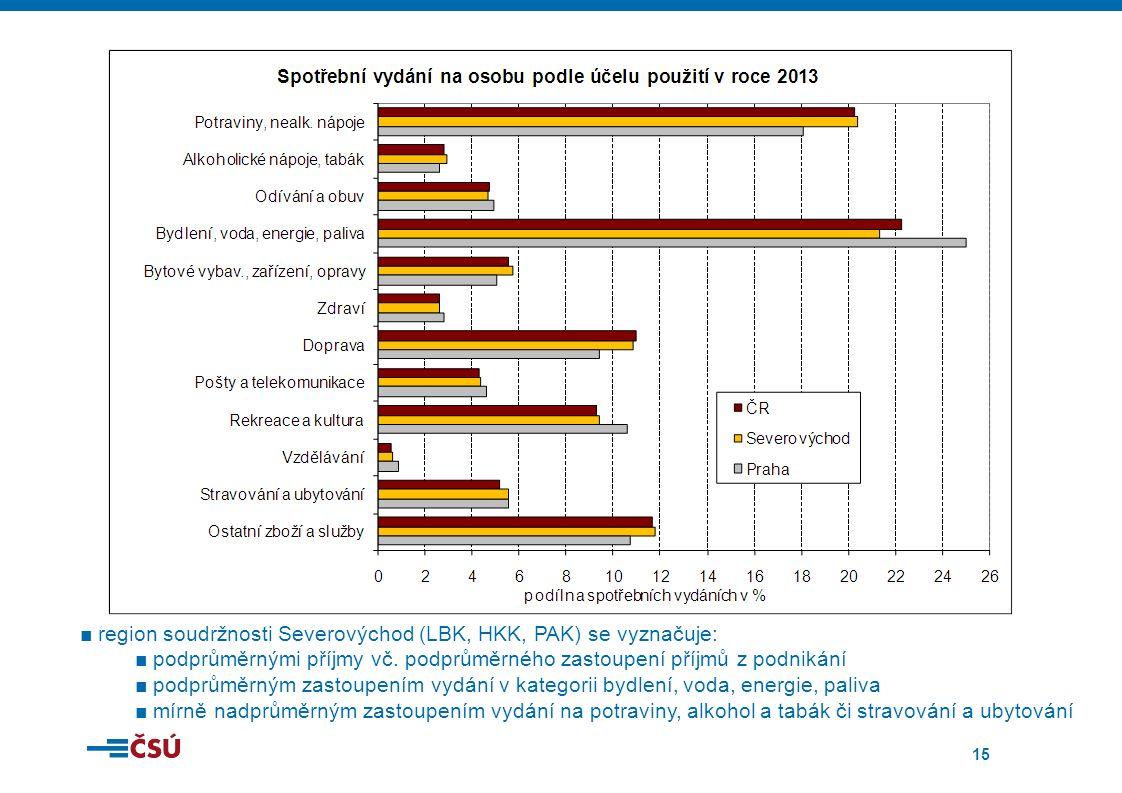 15 ■region soudržnosti Severovýchod (LBK, HKK, PAK) se vyznačuje: ■podprůměrnými příjmy vč.