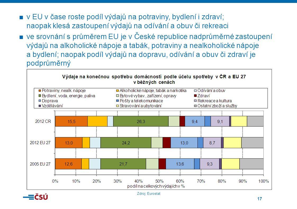 17 ■v EU v čase roste podíl výdajů na potraviny, bydlení i zdraví; naopak klesá zastoupení výdajů na odívání a obuv či rekreaci ■ve srovnání s průměrem EU je v České republice nadprůměrné zastoupení výdajů na alkoholické nápoje a tabák, potraviny a nealkoholické nápoje a bydlení; naopak podíl výdajů na dopravu, odívání a obuv či zdraví je podprůměrný Zdroj: Eurostat