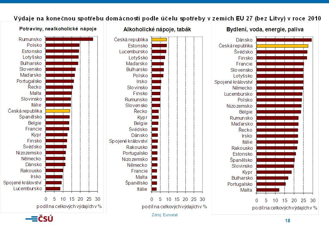 18 Zdroj: Eurostat