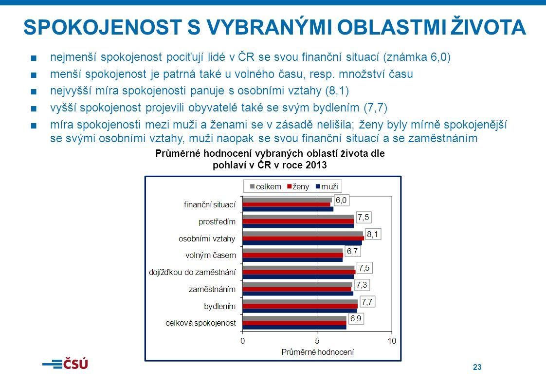 23 SPOKOJENOST S VYBRANÝMI OBLASTMI ŽIVOTA ■nejmenší spokojenost pociťují lidé v ČR se svou finanční situací (známka 6,0) ■menší spokojenost je patrná také u volného času, resp.