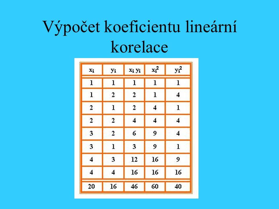 Výpočet koeficientu lineární korelace