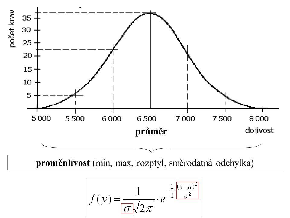 průměr proměnlivost (min, max, rozptyl, směrodatná odchylka)